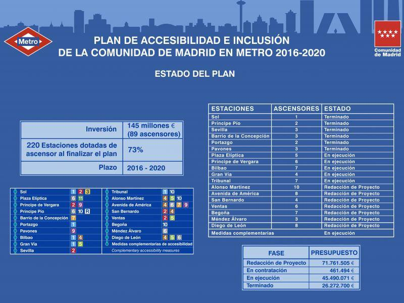 Regional Government Accessibility and Inclusion Plan for Metro de Madrid 2016-2020